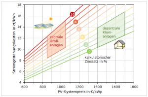 Bild1-Stromgestehungskosten