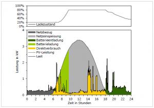 Bild3-Tagesverlauf-des-Strombedarfs-sonnig