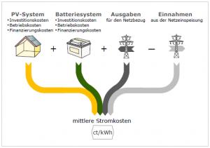 Bild3-mittlere-Stromkosten