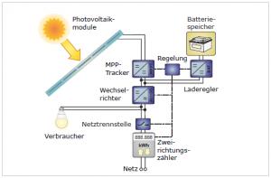 Bild-DC-System