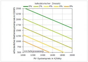 Bild5-Kalk-Zinssatz