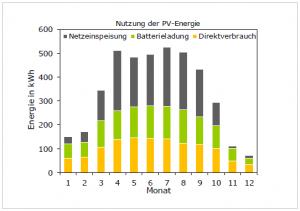 Bild5-Nutzung-PV-Strom