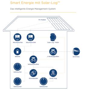 Solarlog-Smart-Energy